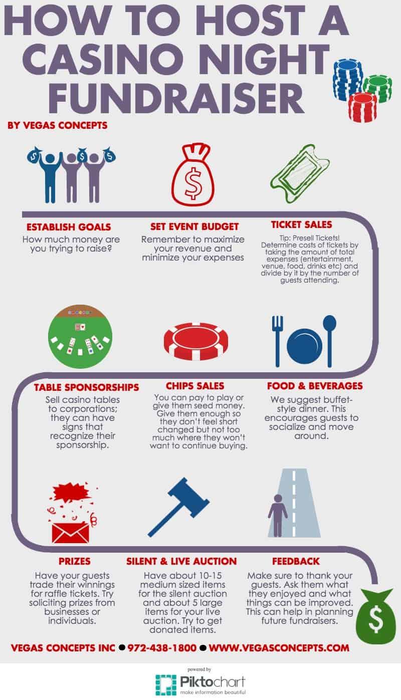 Fundraiser chart